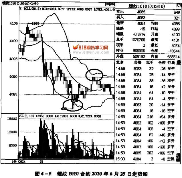 多空布林线指标_布林线指标如何预测上涨空间