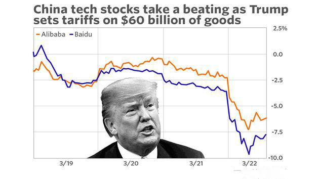 特朗普打响贸易战 中概股及科技巨头集体下挫