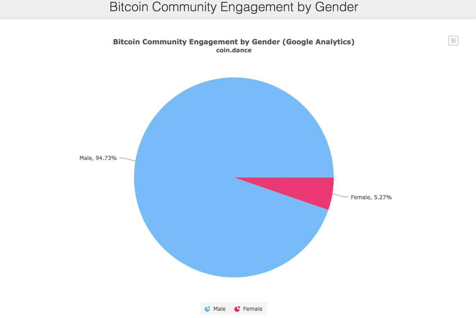 Bitcoin Community Engagement by Gender