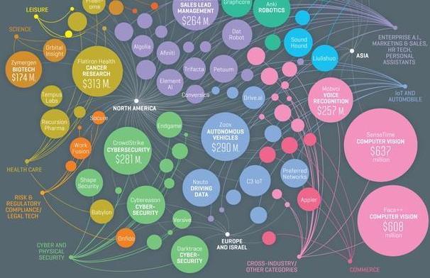 人工智能哪家强?世界100强中国独占八家!(附名单)
