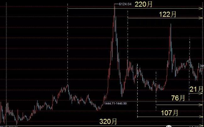 股票-2020年6月多个时间共振!