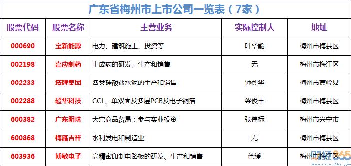 梅州上市公司有哪些?梅州有几家上市公司?梅州上市公司名单。