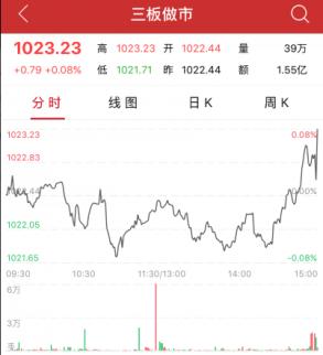 收评:三板做市指数涨0.08% 风帆科技领涨做市个股