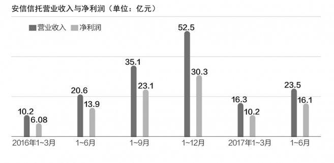 安信信托信披门:增幅16%属缓步增长 存在误导嫌疑