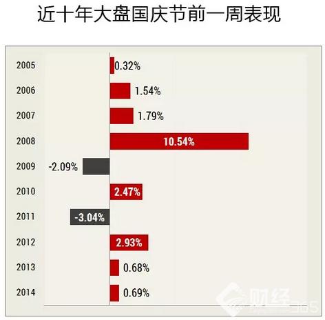 近十年大盘国庆节前后的表现