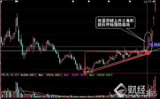 财经365股市讲堂|炒股中遇到上升三角形,该如何把握买点?