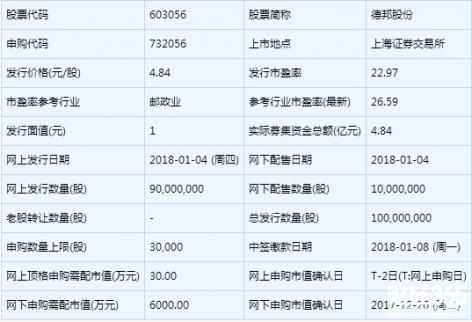 明日(1月16日)新股申购一览:德邦股份等新股上市