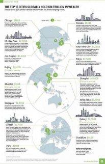 最新全球最富有城市排行榜:中国三城跻身前十