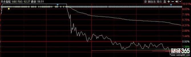 将军 | 两只股票为追高敲响警钟!