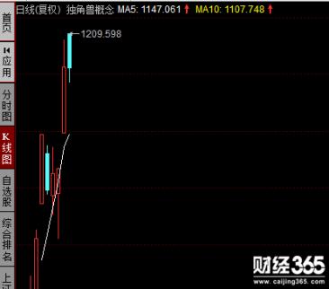 股票市场转向的几个信号