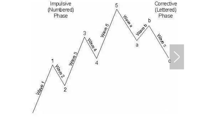 股票波浪理论浪形特征