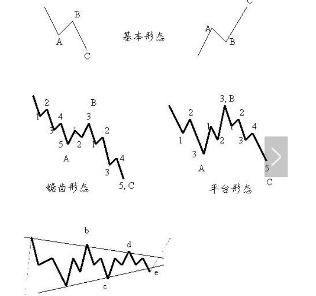 股票波浪理论牢记波浪分析三要素