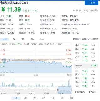 金明精机股票(300281)价格_最新行情走势图