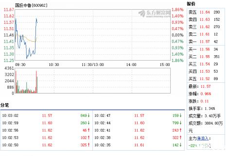 国投中鲁股票分析:5月17日快速反弹(图)