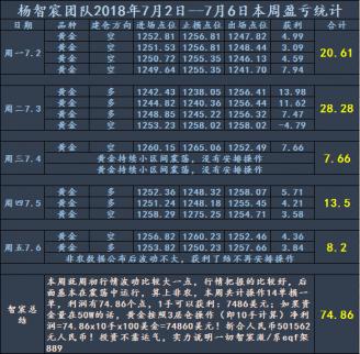 杨智宸:多空轮番抓取稳健盈利70多点,黄金中长线布局再带你