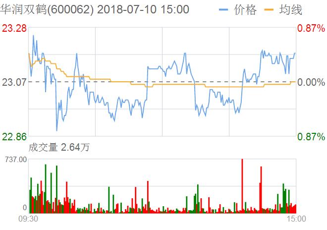 华润双鹤股票:07月10日获沪股通加仓34.32万股
