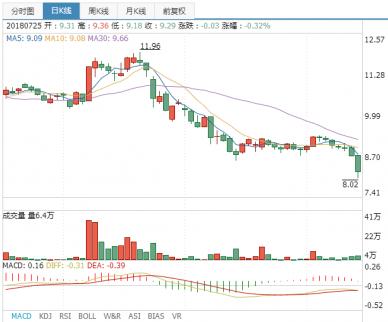 海信科龙股票行情分析:短期内可能会反弹