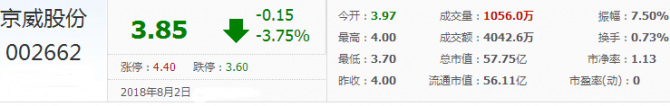 京威股份股票:下跌有加速趋势 暂不考虑买进