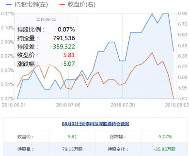 安泰科技股票8月02日获深股通减仓35.93万股