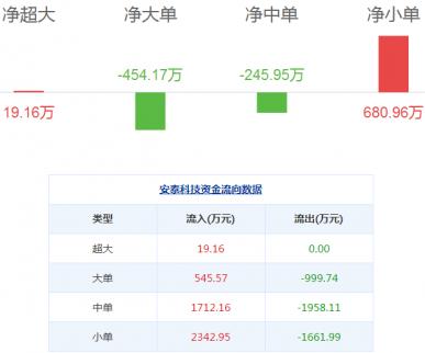 安泰科技股票:安泰科技08月02日资金揭秘