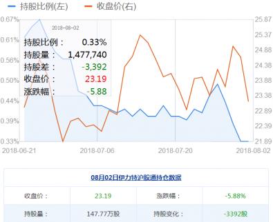 伊力特股票行情回顾:伊力特资金揭秘沪股通减仓