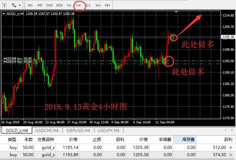 宫世泰:9.13晚黄金走势分析-继续延续上涨行情