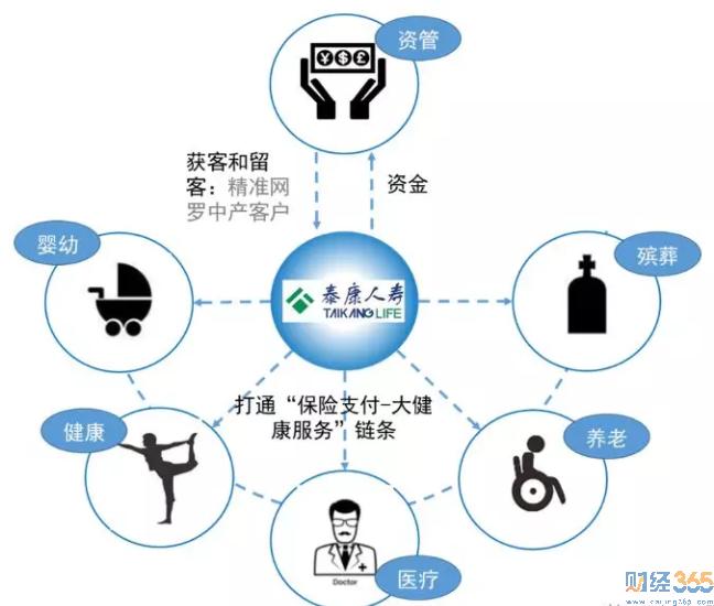 解码泰康:从保险到医养的成功突围