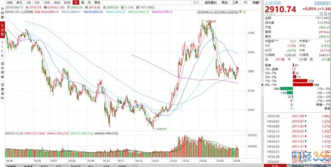 李大霄微博-科创板宣布设立至今A股市场表现