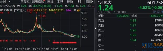 庞大集团<a href='http://stock.caijing365.com/' style='color:#136ec2' target='_blank'><u>股票</u></a>走势