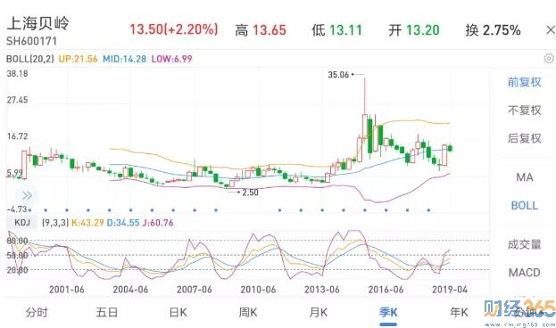 上海贝岭自上市以来的股价走势(来源:雪球)