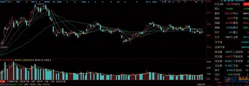 股市资讯-大盘走势分析