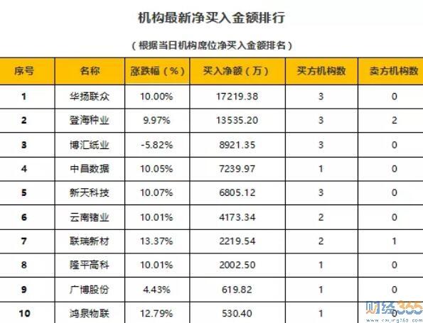 今日股市行情分析-财经365猛料(1.6)