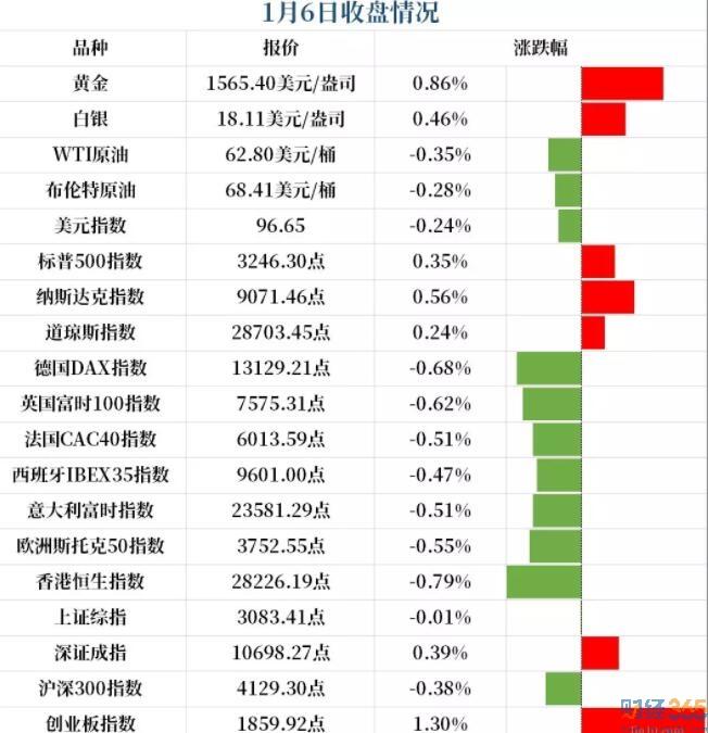 股市分析-开盘情况