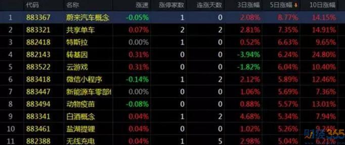 股市分析-热点板块分析