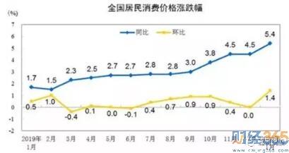 1月CPI同比涨5.4%创逾8年新高