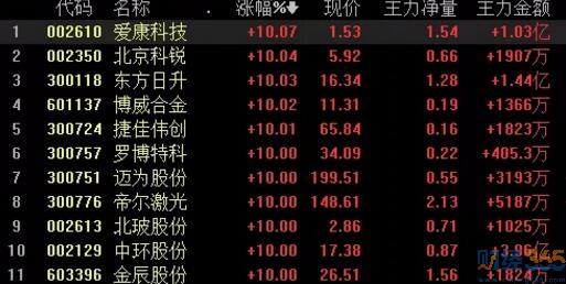 """股票-马斯克""""点石成金""""八连阳逼空!"""