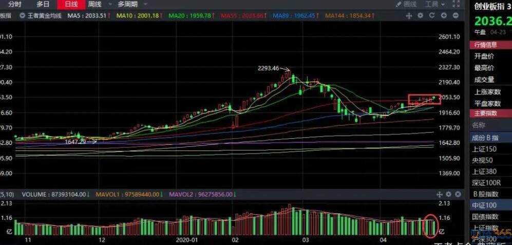 最新股市走势图分析