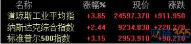 美股全线收高欧股暴涨 A股走势如何?