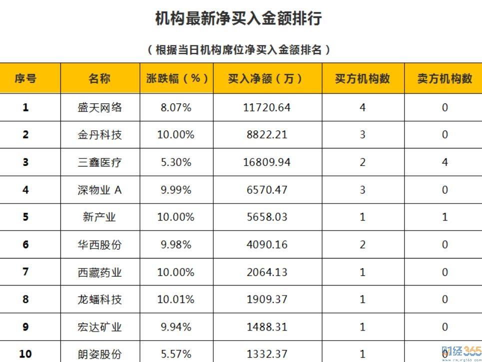 财经365独家股市猛料:15日狙击涨停板