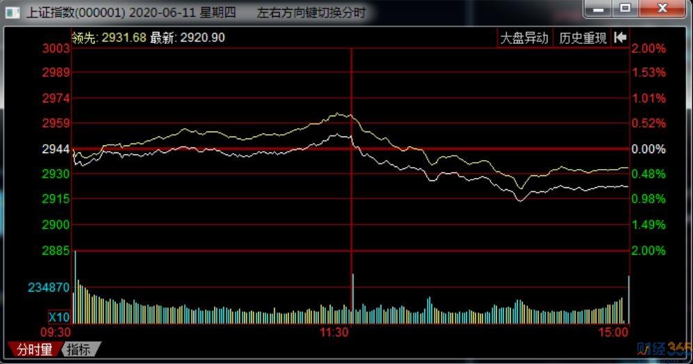 股票市场一个令人感兴趣的中长线消息!