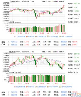 沪指震荡创业板指跌近1% 元宇宙概念股升!