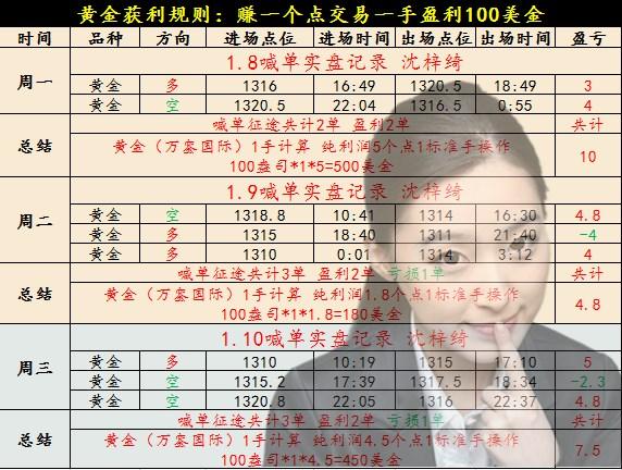沈梓绮:黄金急涨无好事空头还是主导,震荡行情无利润?